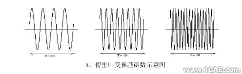 CAE在第三代核电设备国产化中的典型应用案例ansys分析案例图片1