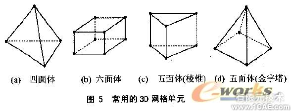 CFD网格及其生成方法概述+学习资料图片5