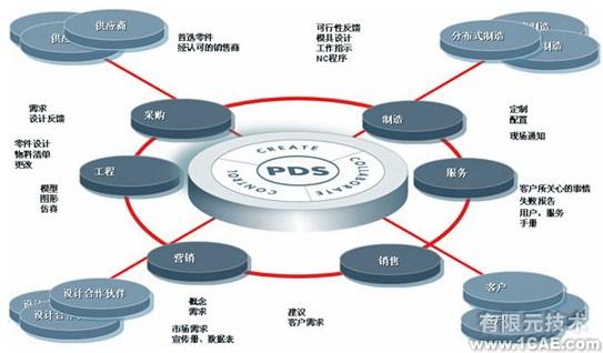 三维设计软件proengineer 在机床行业的应用