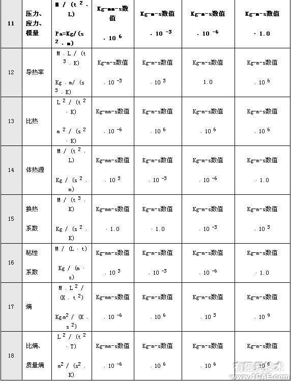 有限元分析中的单位问题+培训案例图片图片4