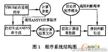 基于VB的ANSYS二次开发在起重机设计中的应用+项目图片图片1