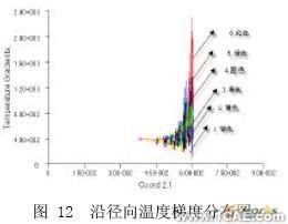 挤出过程温度场的CAE分析+培训资料图片12