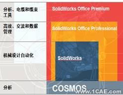 协同仿真分析-COSMOS+培训教程图片1