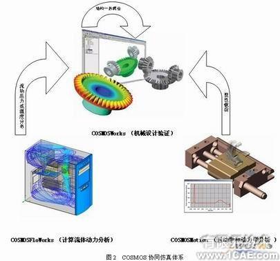 协同仿真分析-COSMOS+培训教程图片3