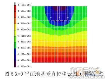 复合地基非线性有限元分析+培训资料图片6