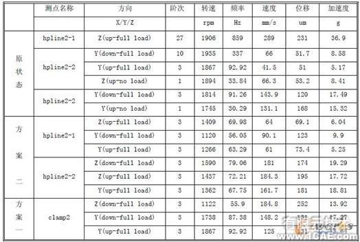 柴油机高压油管振动优化机械设计培训图片6