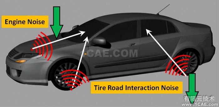 Fluent在汽车气动噪声分析中的应用案例+应用技术图片1