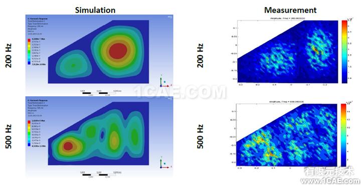 Fluent在汽车气动噪声分析中的应用案例+有限元仿真分析相关图片11