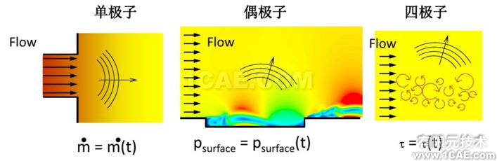 Fluent在汽车气动噪声分析中的应用案例+应用技术图片3