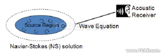 Fluent在汽车气动噪声分析中的应用案例+有限元仿真分析相关图片4