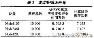 ANSYS的U形波纹管疲劳寿命分析+应用技术图片图片11