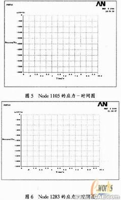 ANSYS的U形波纹管疲劳寿命分析+应用技术图片图片10