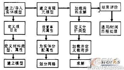 ANSYS网格划分及应用有限元分析培训课程图片1