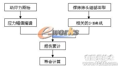 疲劳分析在结构设计中的应用机械设计培训图片1