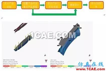CAE模拟原理与分析 (Autoform),看我全懂了!!autoform仿真分析图片1
