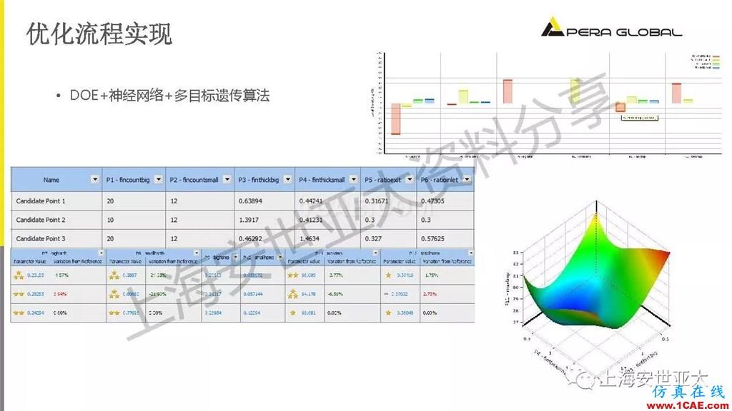技术分享 | 电子系统散热设计分析与优化icepak学习资料图片34