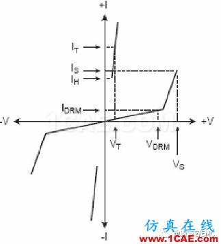 瞬变干扰吸收器件讲解(三)——TVS管与TSS管HFSS分析图片11