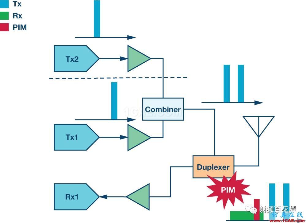 基站中的无源交调(PIM)效应:了解挑战和解决方案HFSS图片4
