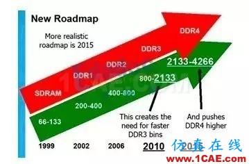 【DDR系列】从基础理论、布局布线以及后期的测试及调试【转发】HFSS分析图片3