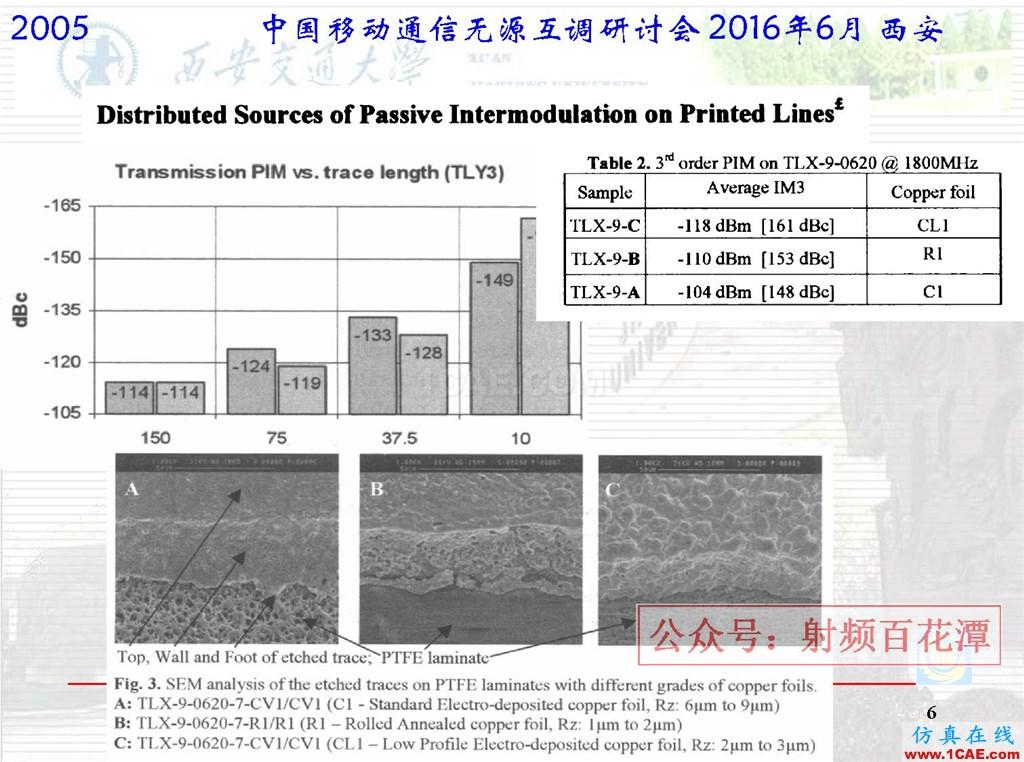 微波平面电路无源互调研究国外进展HFSS仿真分析图片6
