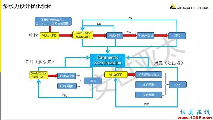 技术分享 | 泵水力设计及优化仿真fluent结果图片11