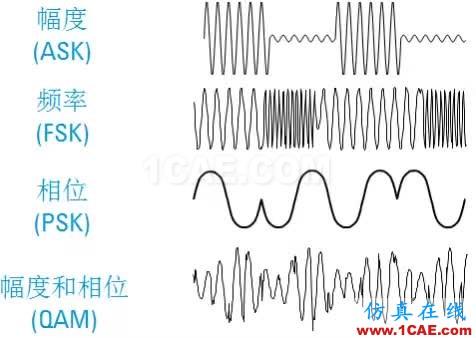 IC好文推荐:信号源是如何工作的?HFSS分析图片28