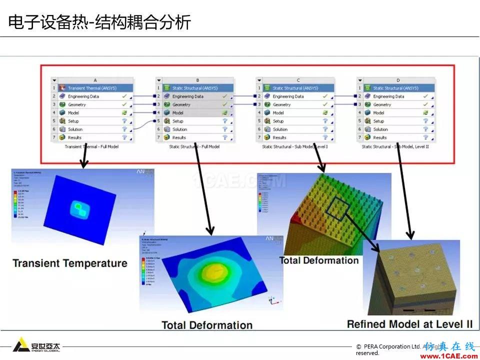 方案   电子设备仿真设计整体解决方案HFSS图片32