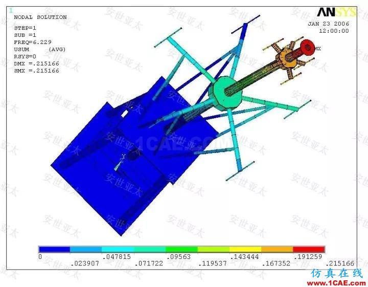 技术分享 | 雷达产品设计中的仿真技术应用HFSS培训的效果图片3