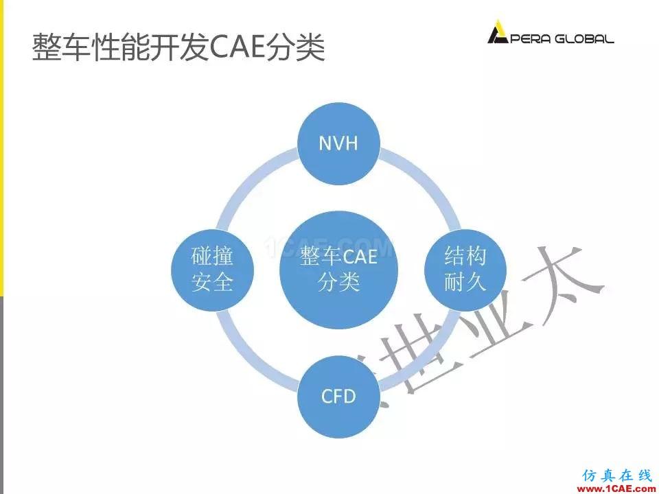 安世亚太整车性能开发解决方案ansys培训的效果图片9