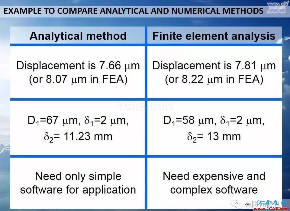 航空结构分析(结构力学)系列---7(有限元分析)ansys培训的效果图片27