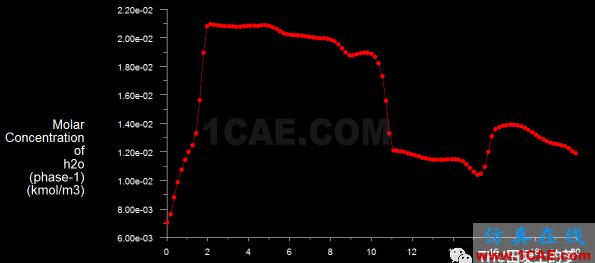 基于Fluent模拟气固循环流化床反应器内流化情况ansys培训课程图片8