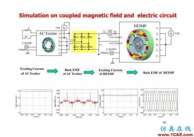【PPT分享】新能源汽车永磁电机是怎样设计的?Maxwell培训教程图片49
