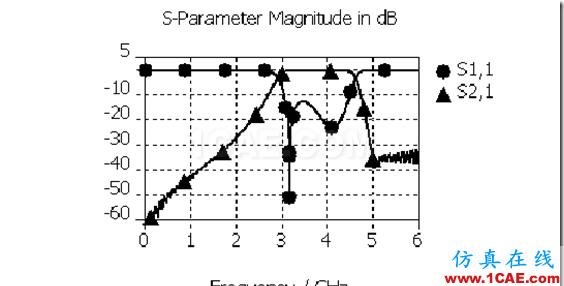 微带—基片集成波导混合带通滤波器