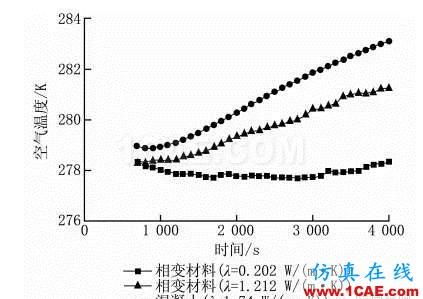 【Fluent应用】相变储能地板辐射供暖系统蓄热性能数值模拟fluent流体分析图片12