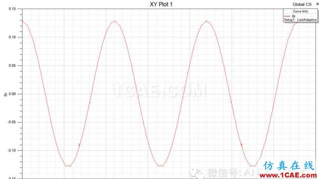 技巧 | ANSYS 低频软件常见问题解答Maxwell技术图片18
