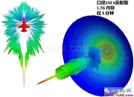 HFSS算法及应用场景介绍HFSS仿真分析图片6