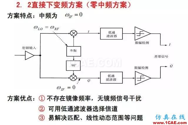 射频电路:发送、接收机结构解析HFSS仿真分析图片16