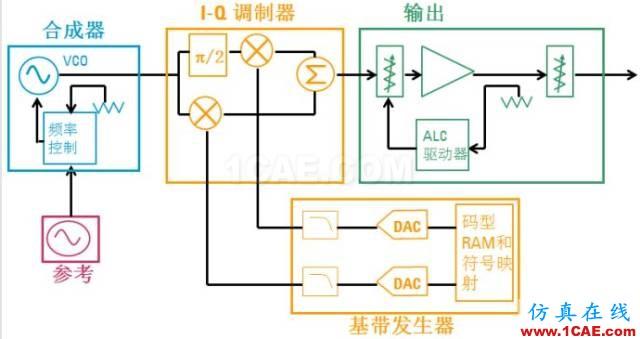 IC好文推荐:信号源是如何工作的?HFSS仿真分析图片37