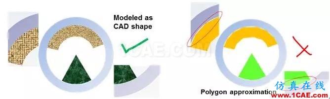 教程 | ANSYS Icepak网格划分原则icepak分析图片1