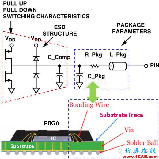 IBIS Package Model建模HFSS培训课程图片1