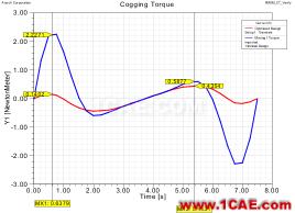 电动汽车设计中的CAE仿真技术应用ansys workbanch图片15