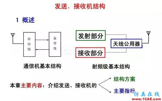 射频电路:发送、接收机结构解析ansys hfss图片2