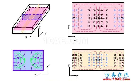 波导中电磁波传输的模式(TE\TM\TEM)理解转载HFSS图片11