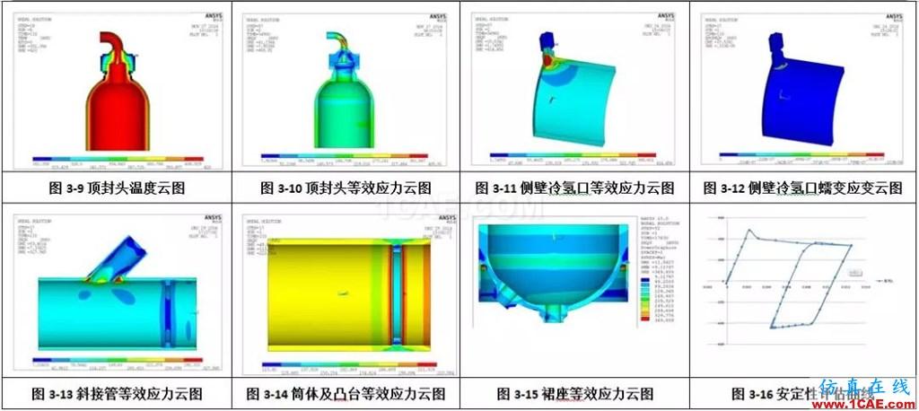 产品 | 加氢反应器蠕变疲劳分析计算系统ansys图片5