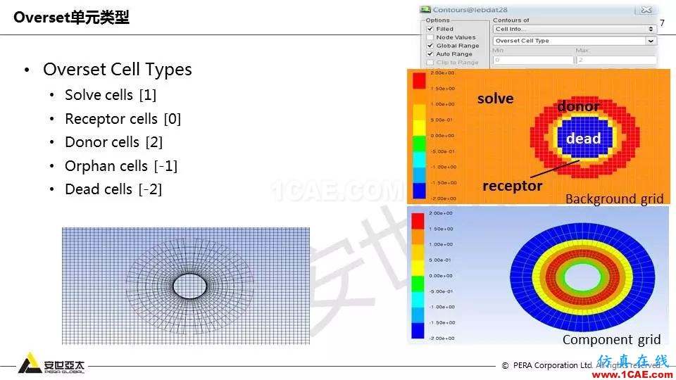 技术分享 | Fluent嵌套网格技术应用fluent培训的效果图片7