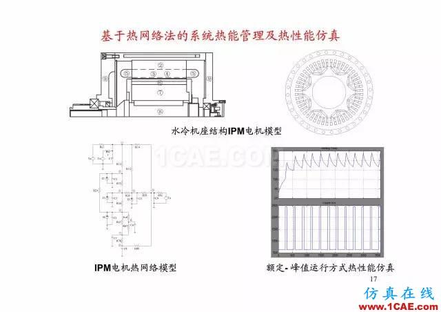 【PPT分享】新能源汽车永磁电机是怎样设计的?Maxwell培训教程图片16