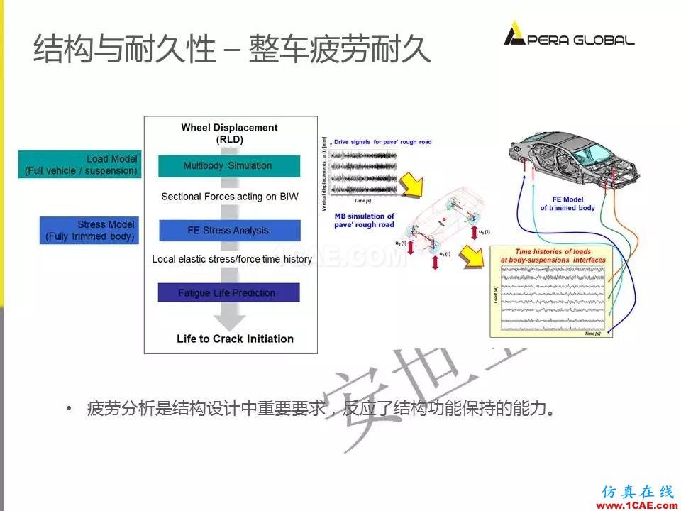 安世亚太整车性能开发解决方案ansys结构分析图片31