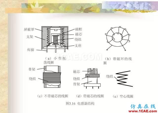 最全面的电子元器件基础知识(324页)HFSS分析图片129