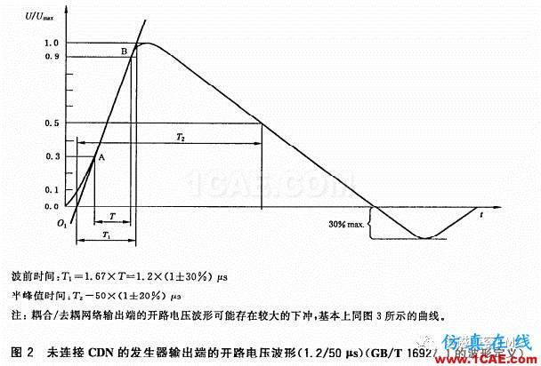 瞬变干扰吸收器件讲解(三)——TVS管与TSS管HFSS图片5