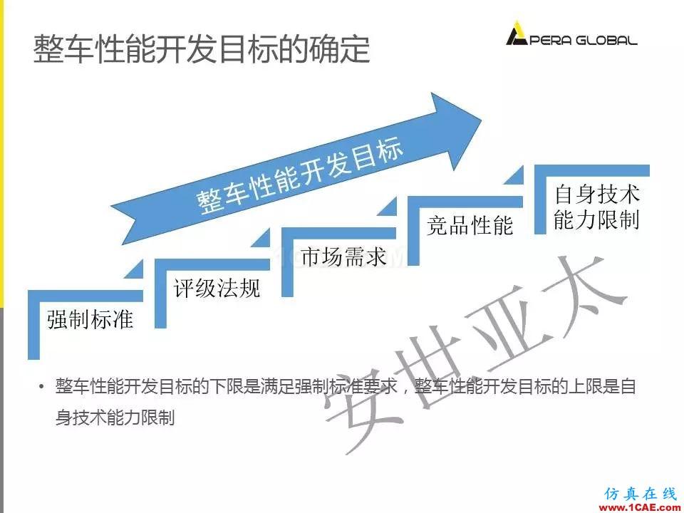 安世亚太整车性能开发解决方案ansys培训的效果图片4